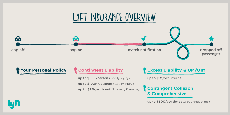Ride Share Insurance Lawyers